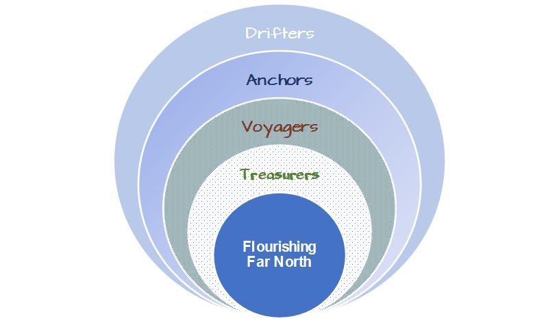 drifters, anchors etc