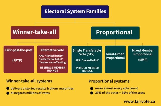 Families-of-voting-systems-800x531