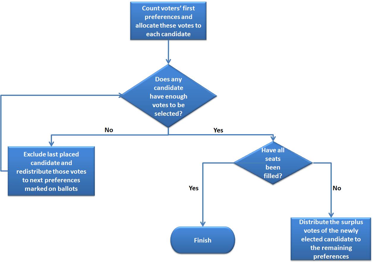 stv flow chart