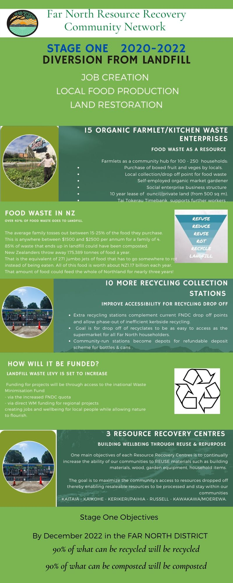 F N COMMUNITY WASTE DIVERSION INITIATIVE May 2020