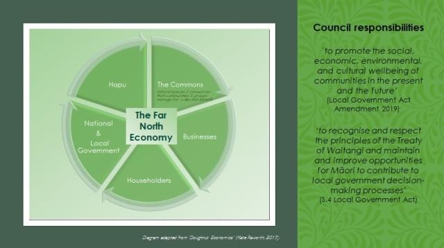 FN Economy Contributors 2020