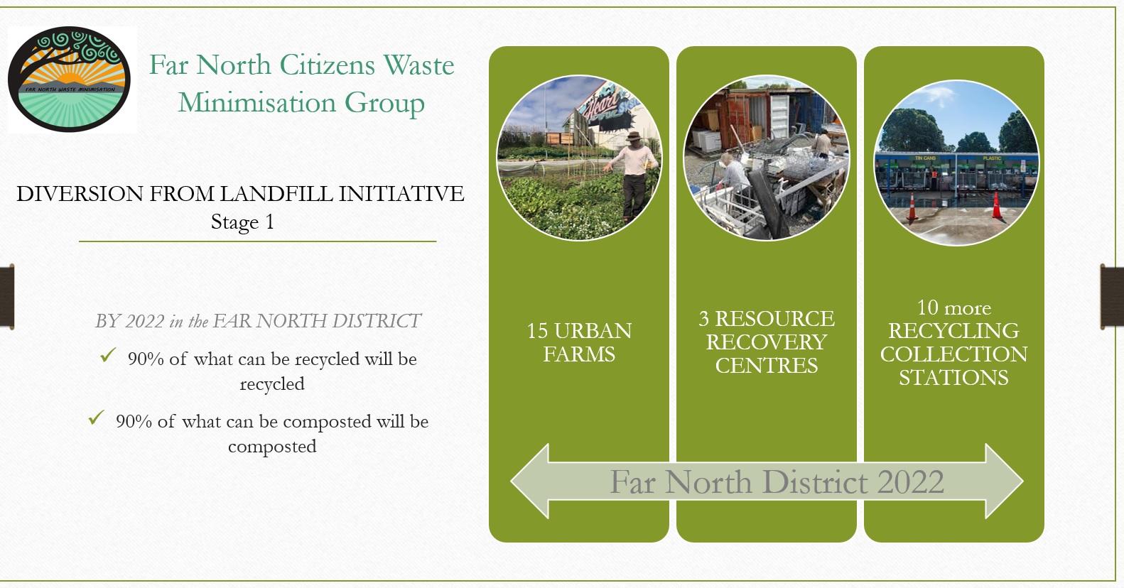 Objectives FNCWMG May 2020