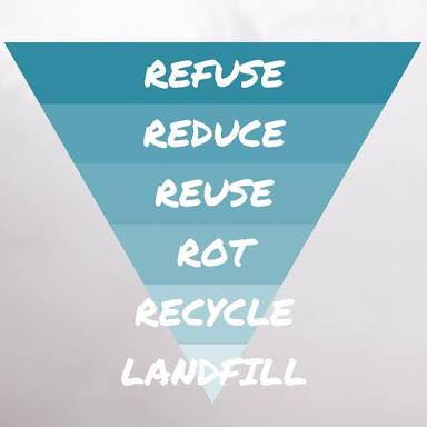 Refuse Reduce Reuse Rot Recycle Landfill